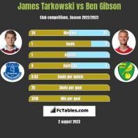 James Tarkowski vs Ben Gibson h2h player stats