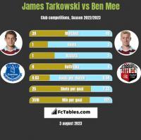 James Tarkowski vs Ben Mee h2h player stats