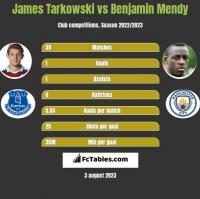 James Tarkowski vs Benjamin Mendy h2h player stats