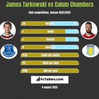 James Tarkowski vs Calum Chambers h2h player stats