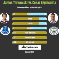 James Tarkowski vs Cesar Azpilicueta h2h player stats