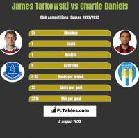James Tarkowski vs Charlie Daniels h2h player stats