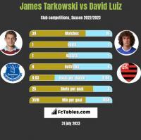James Tarkowski vs David Luiz h2h player stats