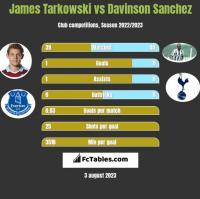 James Tarkowski vs Davinson Sanchez h2h player stats
