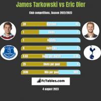 James Tarkowski vs Eric Dier h2h player stats