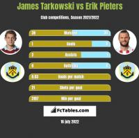 James Tarkowski vs Erik Pieters h2h player stats