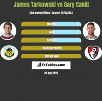 James Tarkowski vs Gary Cahill h2h player stats