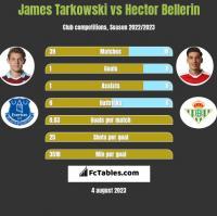 James Tarkowski vs Hector Bellerin h2h player stats