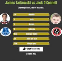 James Tarkowski vs Jack O'Connell h2h player stats