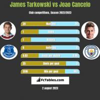 James Tarkowski vs Joao Cancelo h2h player stats