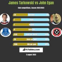 James Tarkowski vs John Egan h2h player stats