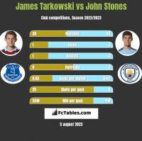 James Tarkowski vs John Stones h2h player stats