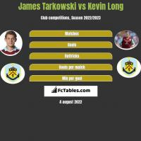 James Tarkowski vs Kevin Long h2h player stats