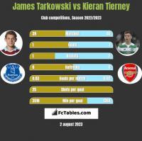 James Tarkowski vs Kieran Tierney h2h player stats