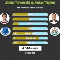 James Tarkowski vs Kieran Trippier h2h player stats