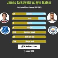 James Tarkowski vs Kyle Walker h2h player stats