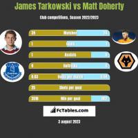 James Tarkowski vs Matt Doherty h2h player stats