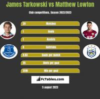 James Tarkowski vs Matthew Lowton h2h player stats