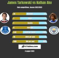 James Tarkowski vs Nathan Ake h2h player stats