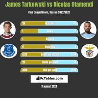 James Tarkowski vs Nicolas Otamendi h2h player stats