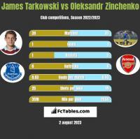 James Tarkowski vs Oleksandr Zinchenko h2h player stats