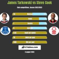 James Tarkowski vs Steve Cook h2h player stats