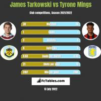 James Tarkowski vs Tyrone Mings h2h player stats