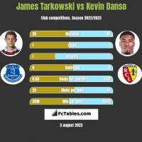 James Tarkowski vs Kevin Danso h2h player stats