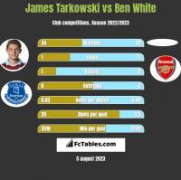 James Tarkowski vs Ben White h2h player stats
