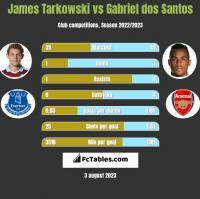 James Tarkowski vs Gabriel dos Santos h2h player stats