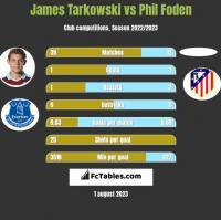 James Tarkowski vs Phil Foden h2h player stats