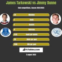 James Tarkowski vs Jimmy Dunne h2h player stats