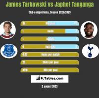 James Tarkowski vs Japhet Tanganga h2h player stats