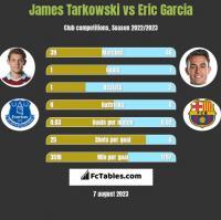 James Tarkowski vs Eric Garcia h2h player stats