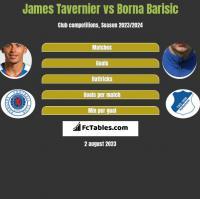 James Tavernier vs Borna Barisic h2h player stats