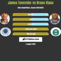 James Tavernier vs Bruno Viana h2h player stats