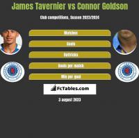 James Tavernier vs Connor Goldson h2h player stats