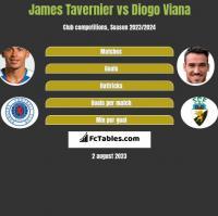 James Tavernier vs Diogo Viana h2h player stats