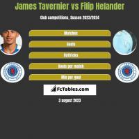 James Tavernier vs Filip Helander h2h player stats