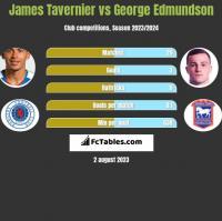James Tavernier vs George Edmundson h2h player stats