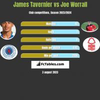 James Tavernier vs Joe Worrall h2h player stats