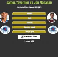 James Tavernier vs Jon Flanagan h2h player stats