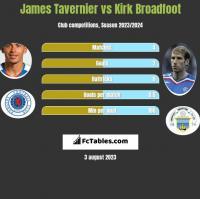 James Tavernier vs Kirk Broadfoot h2h player stats