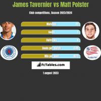 James Tavernier vs Matt Polster h2h player stats