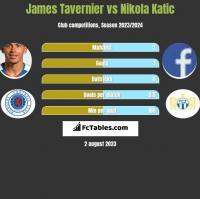 James Tavernier vs Nikola Katic h2h player stats