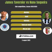 James Tavernier vs Nuno Sequeira h2h player stats