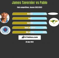 James Tavernier vs Pablo h2h player stats