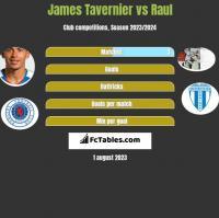 James Tavernier vs Raul h2h player stats