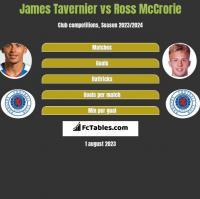 James Tavernier vs Ross McCrorie h2h player stats