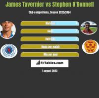 James Tavernier vs Stephen O'Donnell h2h player stats
